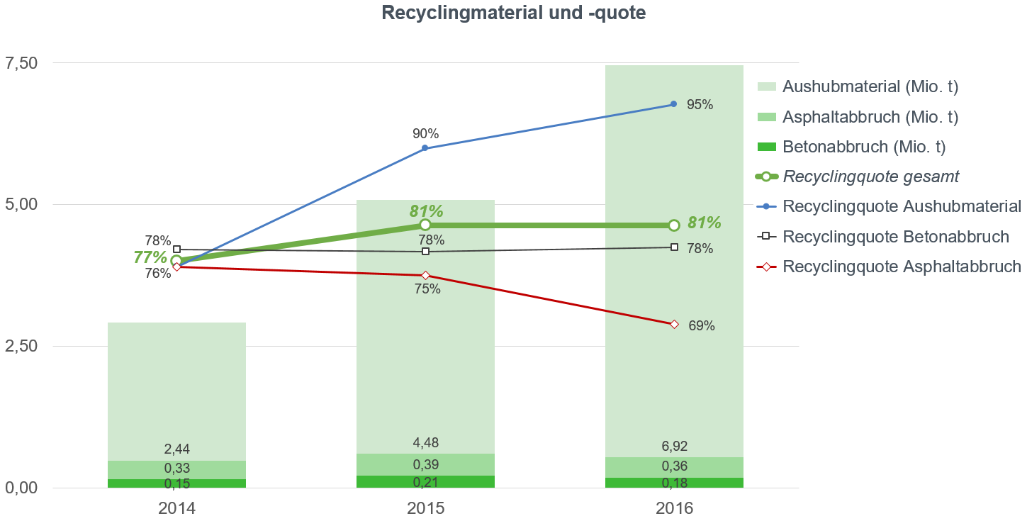Säulengrafik Recyclingmaterial und -quote