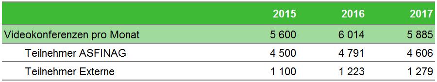 Tabelle Videokonferenzen pro Monat
