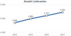 Liniengrafik Anzahl Lieferanten
