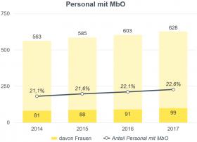 Säulengrafik Personal mit MbO
