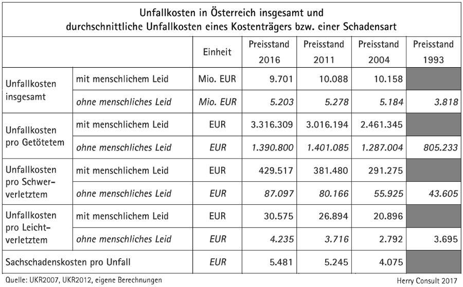 Tabelle Unfallkosten in Österreich