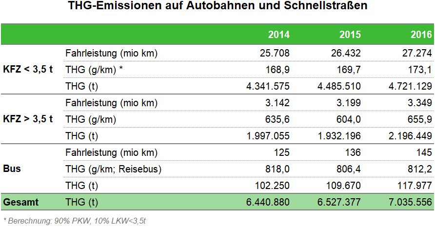 Tabelle THG-Emissionen auf Autobahnen und Schnellstraßen