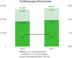 Säulengrafik Treibhausgas-Emissionen